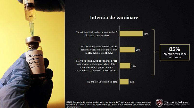 Vaccinarea împotriva COVID-19: 46% dintre români sunt dispuși să se vaccineze, dar intenția de vaccinare crește la 85%, dacă sunt îndeplinite anumite condiții